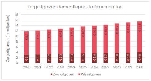 Aandeel niet-gecontracteerde wijkverpleging daalt met 3,3% in 2019