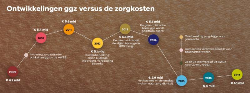 Ontwikkelingen ggz versus de zorgkosten