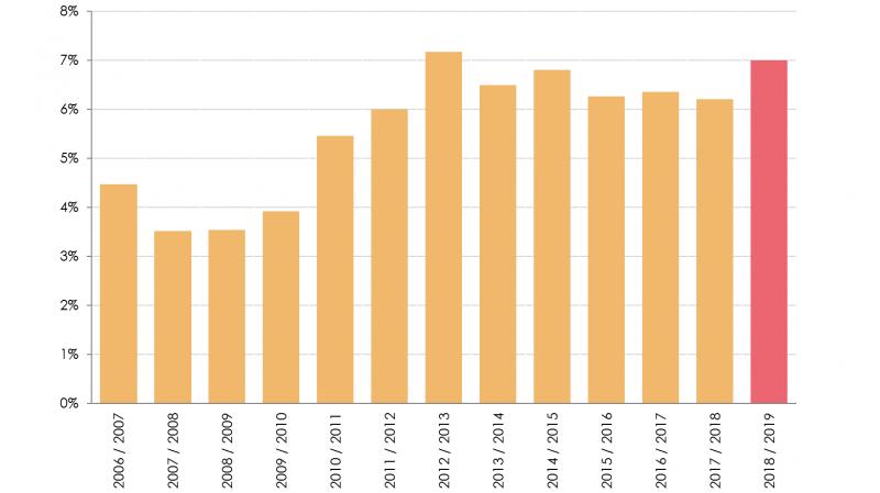 Definitief overstappercentage zorgverzekering 2019 7,0