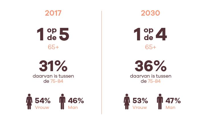 36% van de 65-plussers is in 2030 tussen de 75-84 jaar oud